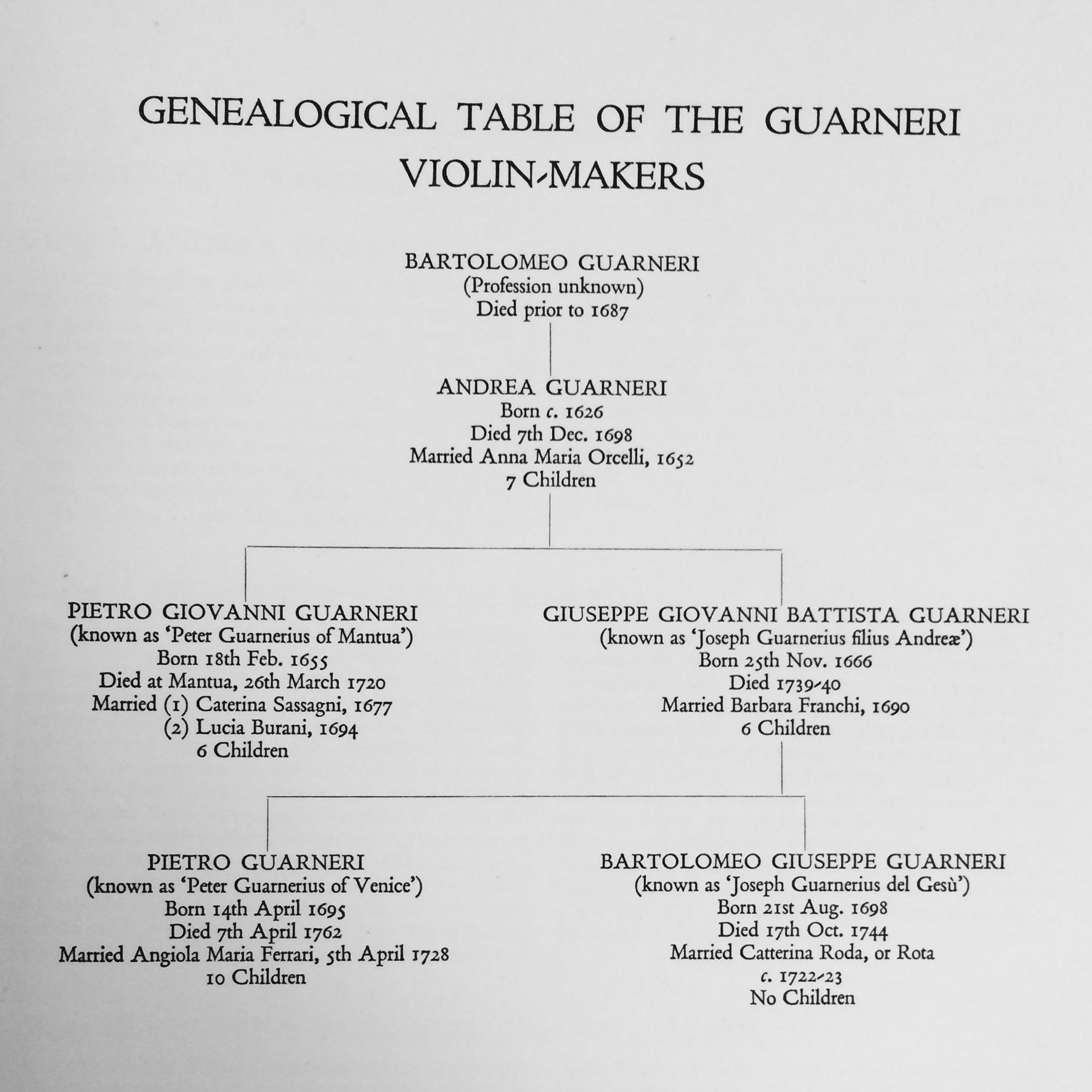 """Arbre généalogique de la famille GUARNERIUS tiré du livre """"The violon makers of the Guarneri Family (1626-1762)"""", William E. HILL & Sons, Londres, 1931"""